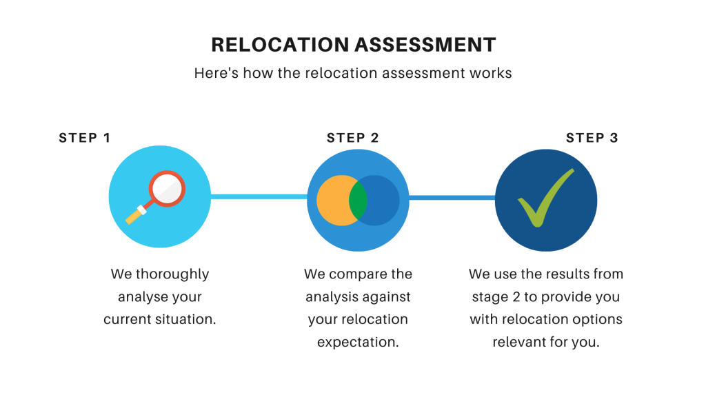 Image with 3 step relocation process